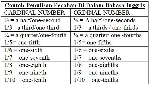 Contoh Fractions (pecahan) di dalam bahasa inggris