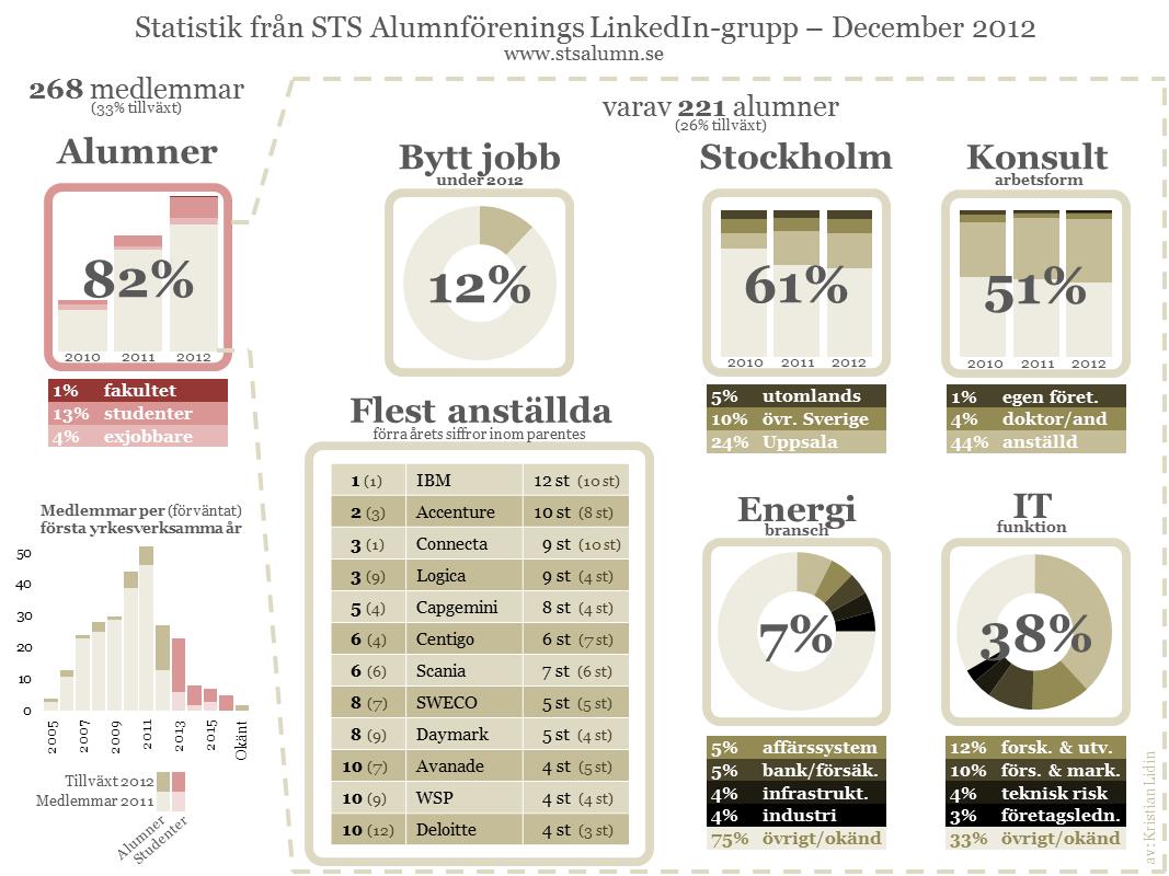 http://1.bp.blogspot.com/-ClKaHR8O6OA/USt2w29hU3I/AAAAAAAAA6E/6UrXw2cKIKE/s1600/Statistik+fr%C3%A5n+STS+Alumnf%C3%B6renings+LinkedIn-grupp+-+December+2012+(268+medlemmar).png
