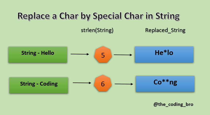 Replace character of a string logic to solve