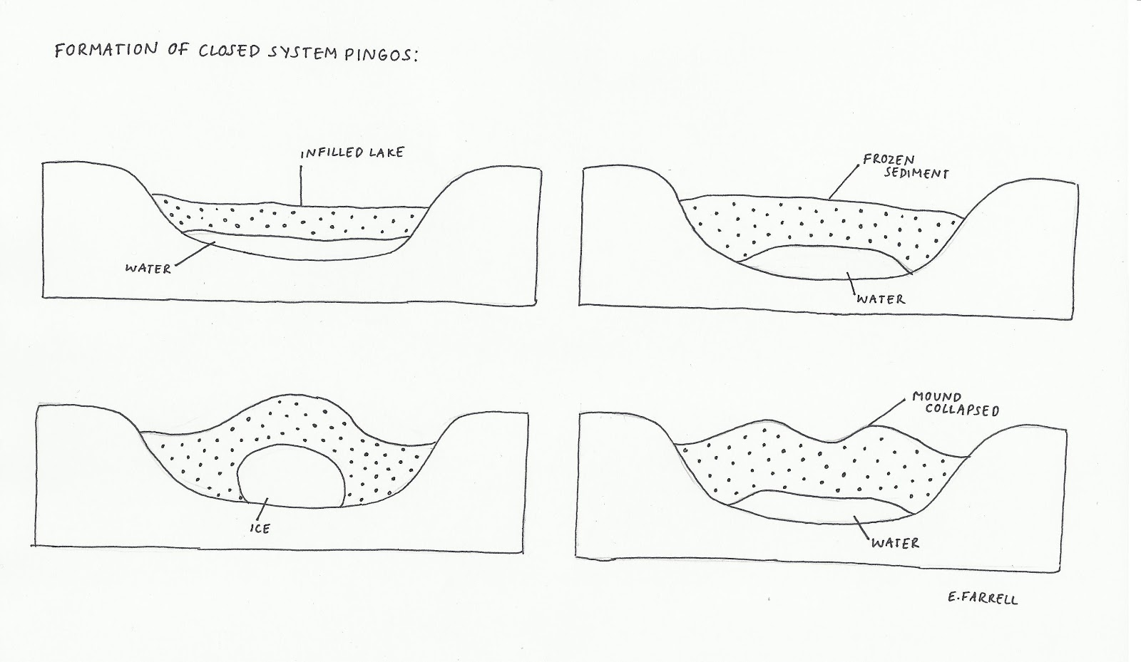diagram of how a waterfall is formed 1991 honda civic stereo wiring phys geog formation