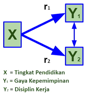 Paradigma Ganda dengan Dua Variabel Dependen pada Penelitian