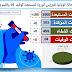 إقليم ورزازات.. استبعاد 180 حالة محتمل إصابتها بكورونا خلال الساعات الـ24 الماضية