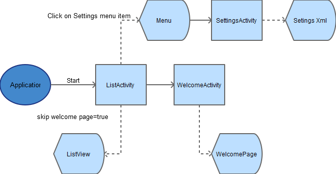 Android activity diagram - welcome to list view architecture