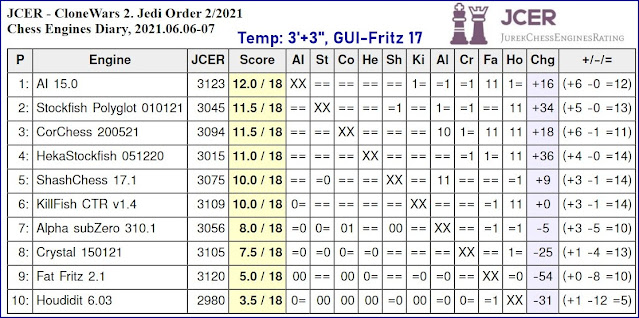 Chess Engines Diary - Tournaments 2021 - Page 8 2021.06.06.JCER.CloneWars.2.JediOrder.2.2021