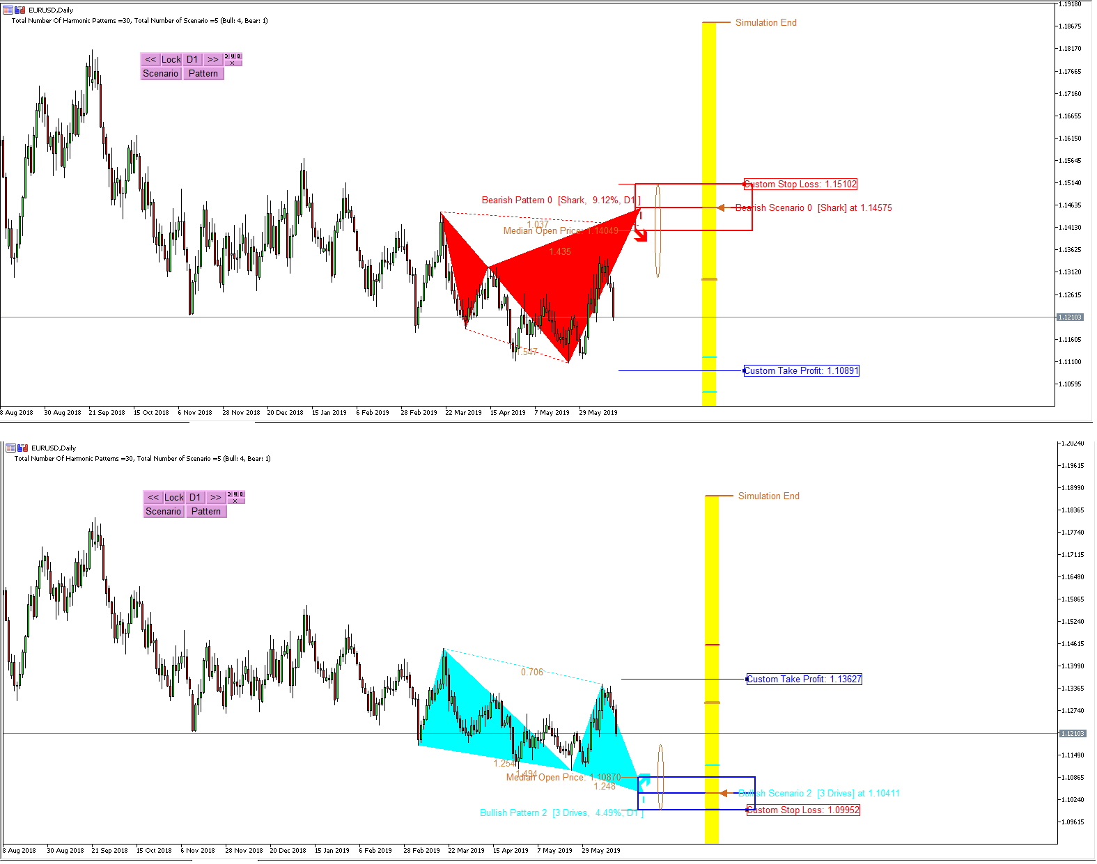 Price Action and Pattern Trader