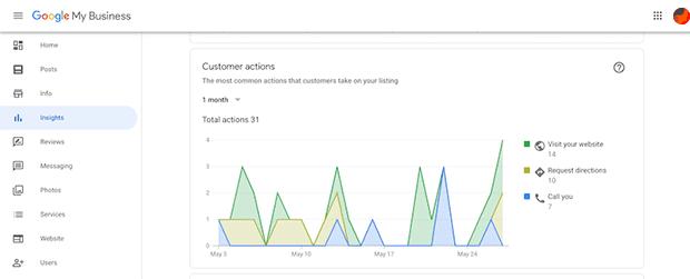 إحصاءات نشاطي التجاري على جوجل