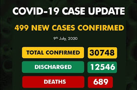 Nigeria records 499 new cases of COVID-19, total now 30,748