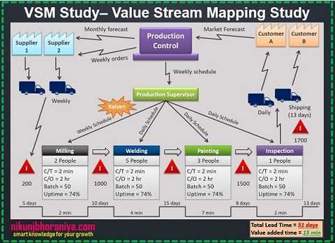 Value Stream Mapping - Lean Tools | Lean Manufacturing
