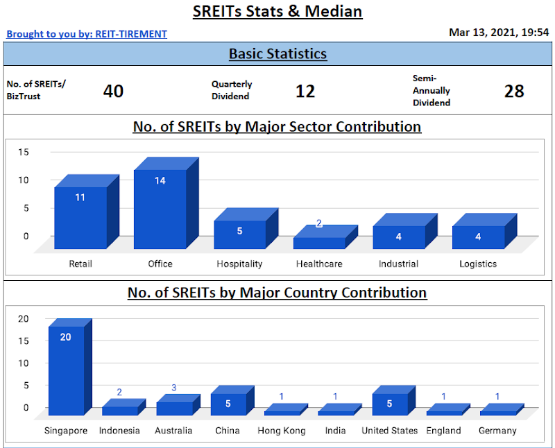 SREITs Dashboard & SREITs Data Update - Added Basic Stats, Perpetual Securities Info and Others