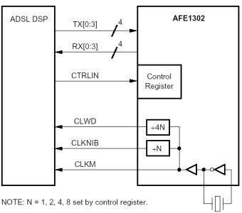 ADSL Analog Front End AFE1302 Datasheet for Fiber Optic Devices