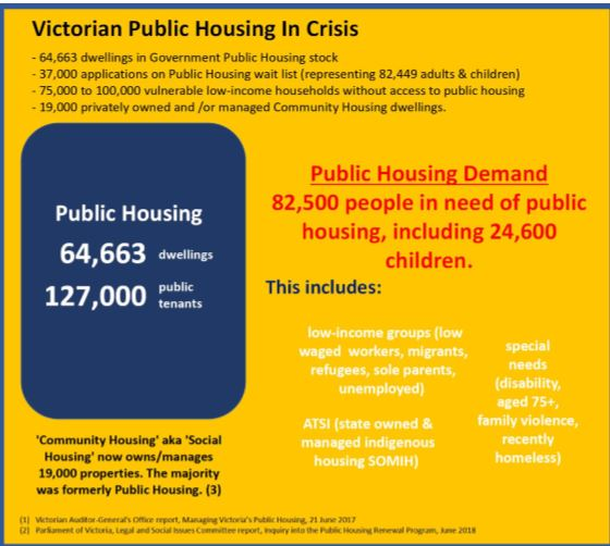 SAVE PUBLIC HOUSING - Human Need not Corporate Greed