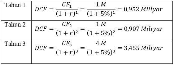 Contoh Perhitungan Valuasi Sebuah Perusahaan