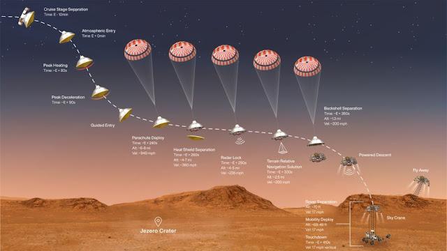 passo a passo do pouso da missão Perseverance em Marte