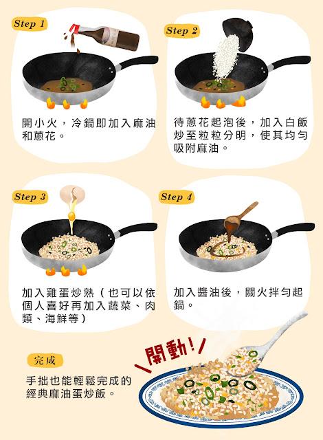 step1:開小火,冷鍋即加入麻油和蔥花 step2:待蔥花起泡後,加入白飯炒至粒粒分明,使其均勻吸附麻油。step3:加入雞蛋炒熟(也可以依個人喜好再加入蔬菜、肉類、海鮮等)step4:手拙也能輕鬆完成的經典麻油蛋炒飯。