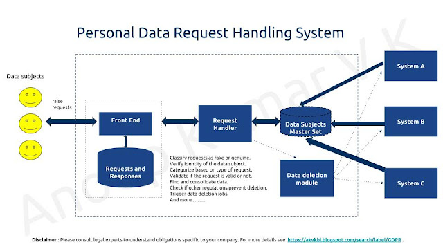 GDPR Personal Data Request Handling System