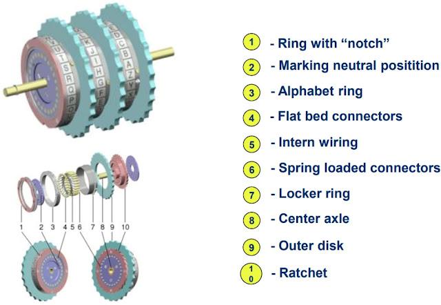 Настройка ротора Enigma