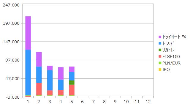 2019年5月までの資産収入の合計