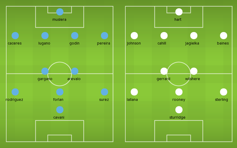 Possible Lineups: Uruguay vs England
