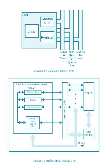 Struktur CPU
