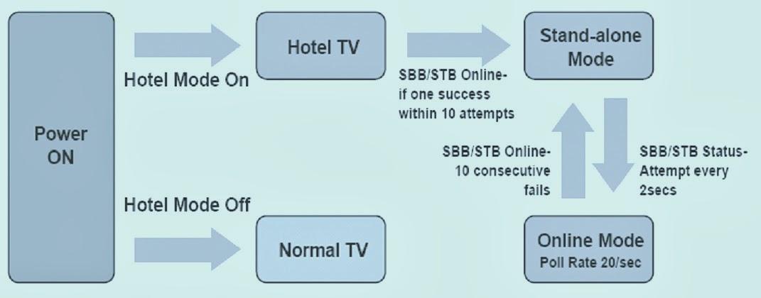 Samsung tv hotel mode unlock