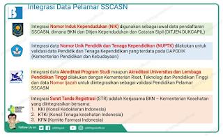INTEGRASI DATA PELAMAR CPNS TAHUN 2019