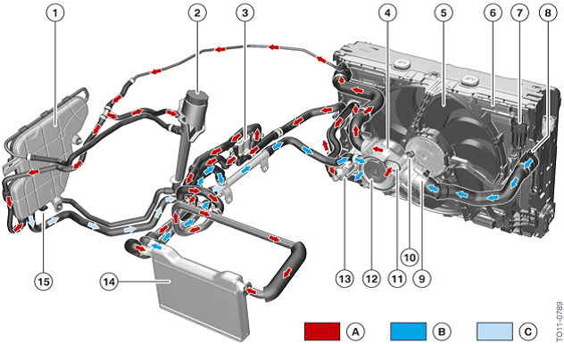 the cold coolant heads to the engine at (12) and returns hot at (11)  the  passenger compartment heat exchanger is (14), powered by an auxiliary  electric