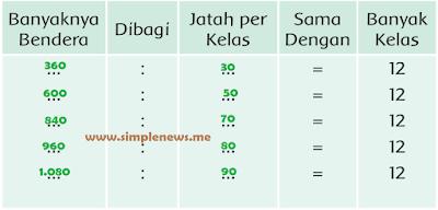 tabel banyaknya bendera yang dibutuhkan pada setiap kelas www.simplenews.me