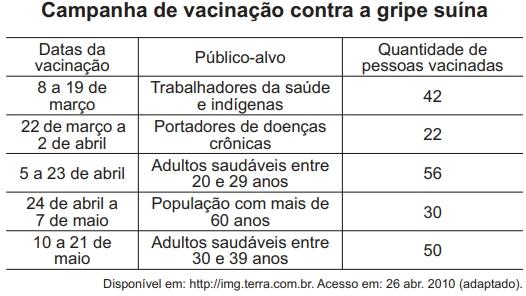 Campanha de vacinação contra gripe suína