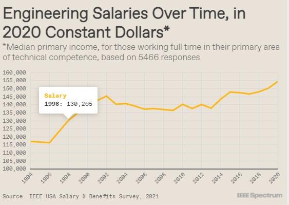 engineering-salaries-us-2020