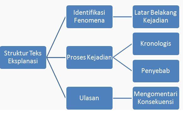 Mata Sastra: MATERI BAHASA INDONESIA SMA: TEKS EKSPLANASI