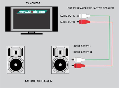cara menghubungkan tv ke speaker aktif