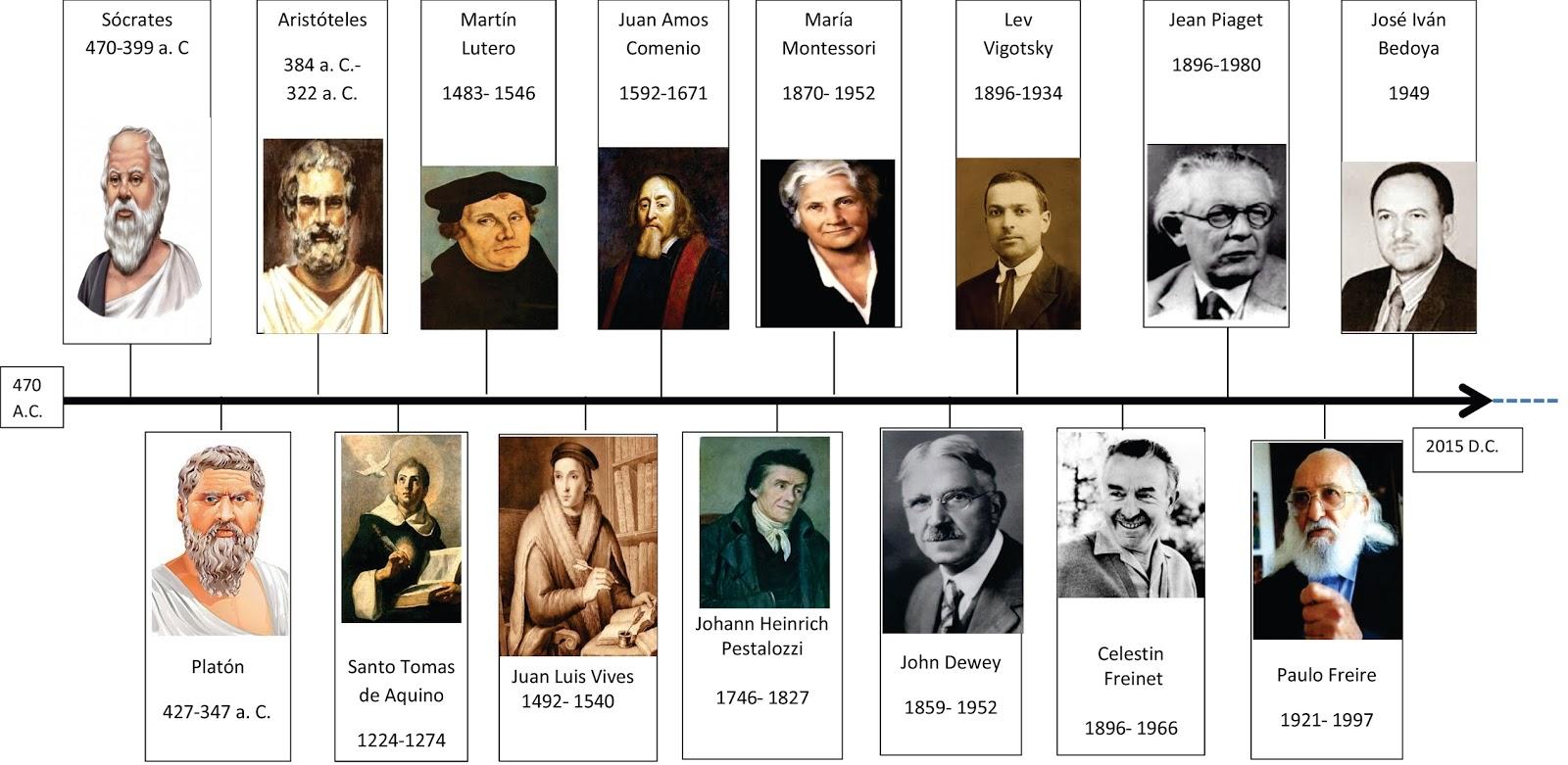Precursores de la biologia yahoo dating 8