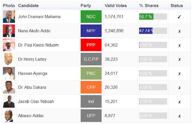 2012 Ghana Presidential Results Summary