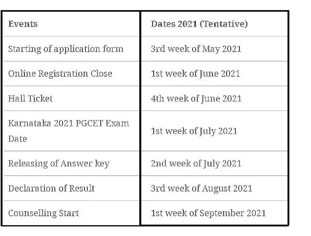 Karnataka PGCET 2021 Exam Dates