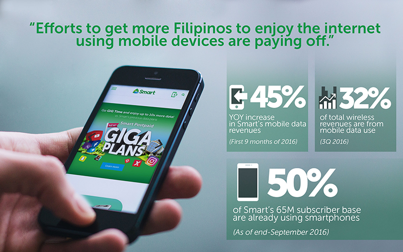 Smart Sustained Growth In Mobile Data Business With A 45% Year On Year Increase!