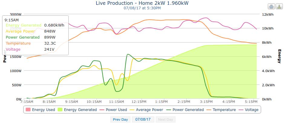 JB's internet web blog: Solar power monitoring on Raspberry
