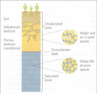 Profil Air Tanah