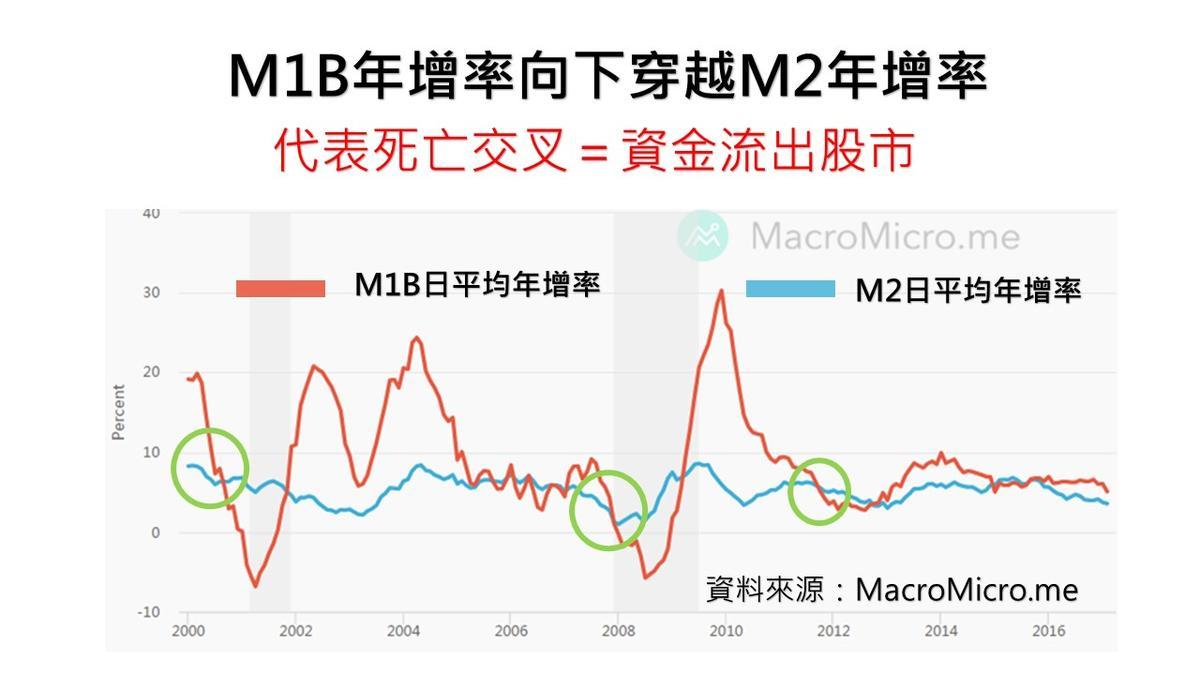 資金動能指標《 M1A / M1B / M2 貨幣總計數》與2011~2018經濟景氣的關係 – 易春木