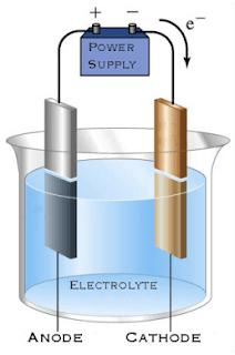 pengertian reaksi elektrolisis