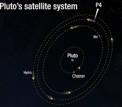 Moon Around Pluto