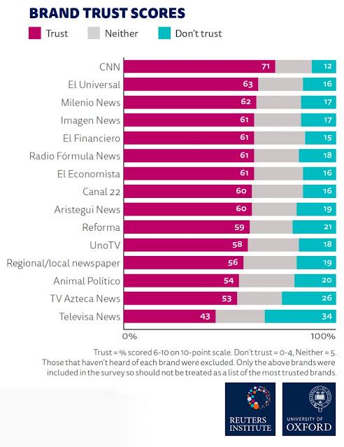 El Digital News Report 2021, informe anual sobre la industria informativa que elabora el Instituto Reuters para el Estudio del Periodismo (Reuters Institute) de la Universidad de Oxford.