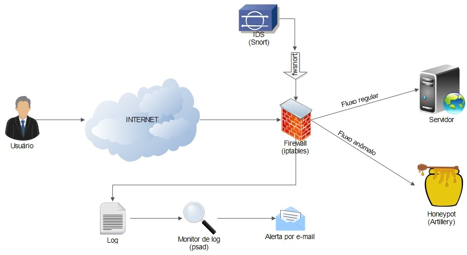 What Is Firewall? & Its Types - Networking Sphere