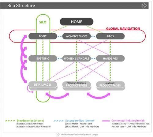 navigate websites using silo structure