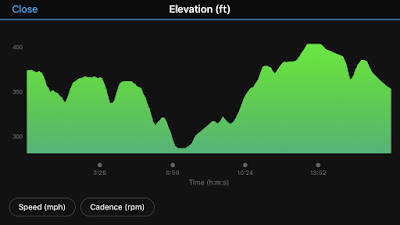 Elevation chart showing rolling hills.