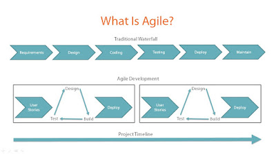 best Pluralsight course to learn Agile and Scurm