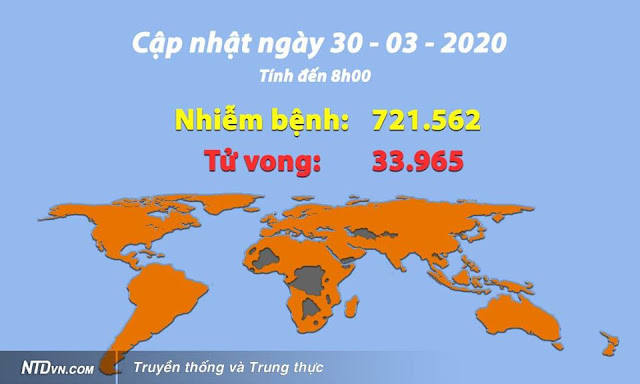 Cập nhật tình hình viêm phổi Vũ Hán (sáng 30/3): Số ca nhiễm trên thế giới vượt mốc 720.000 ca