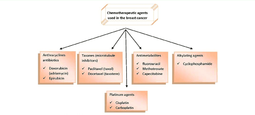 CHEMOTHERAPY Agents In Hindi (Chemotherapy Kya Hai)