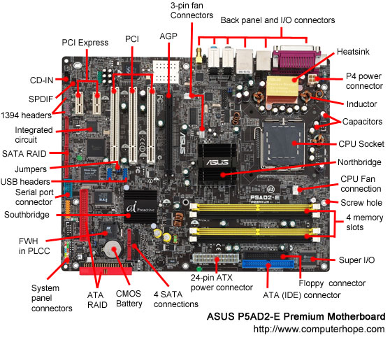 MOTHER BOARD | Computer Information By (Ali Haroon)