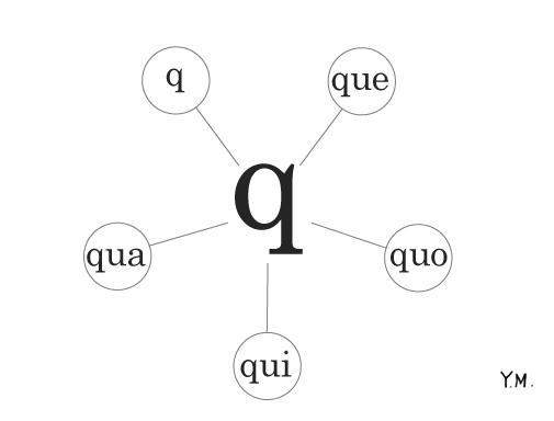 "French Phonetics ""Q"" by Yukié Matsushita"
