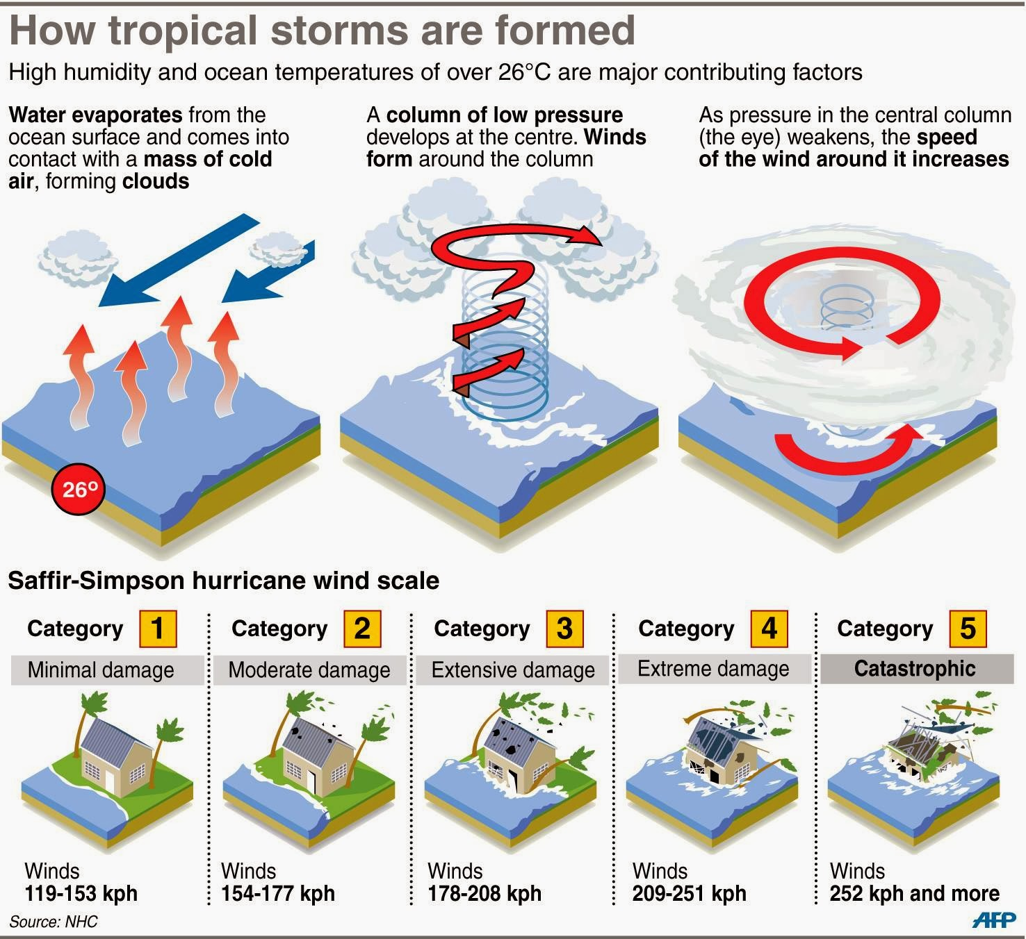 How Tropical Storms Are Formed God Is Heart